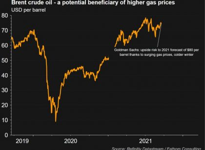 The natural gas crisis and the expected rise in prices